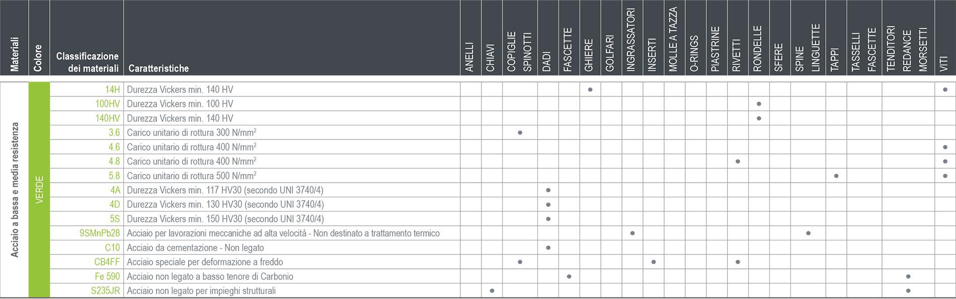 tabella-acciaio-media-bassa-resistenza