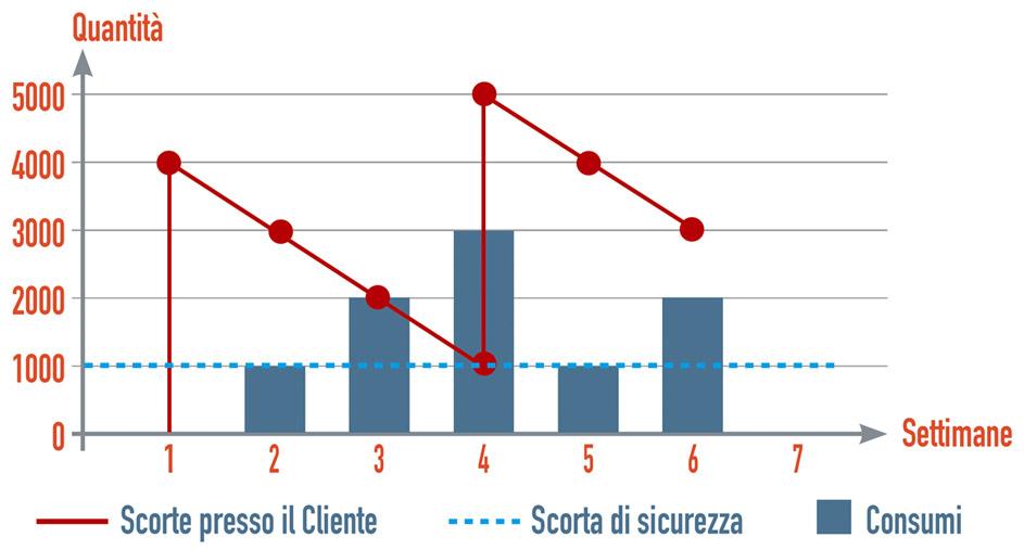 grafico consignment stock
