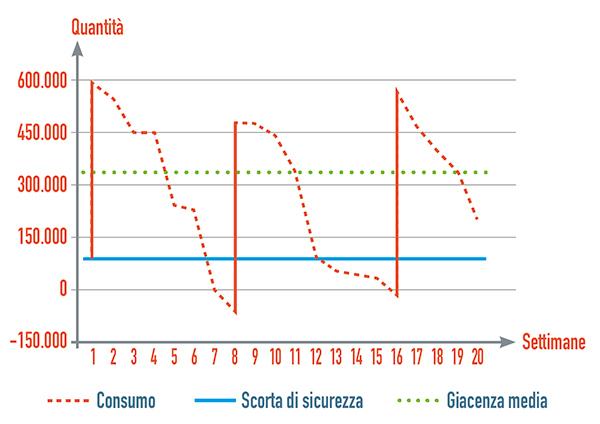 Andamento delle scorte con un tempo di riordino di 8 settimane, lotto di acquisto di 10 settimane di consumo medio