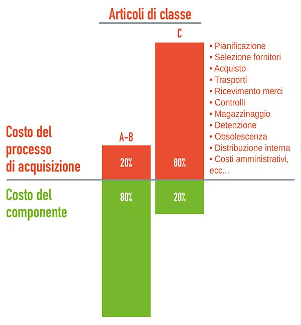 Ripartizione dei costi totali di acquisto per classe di articolo